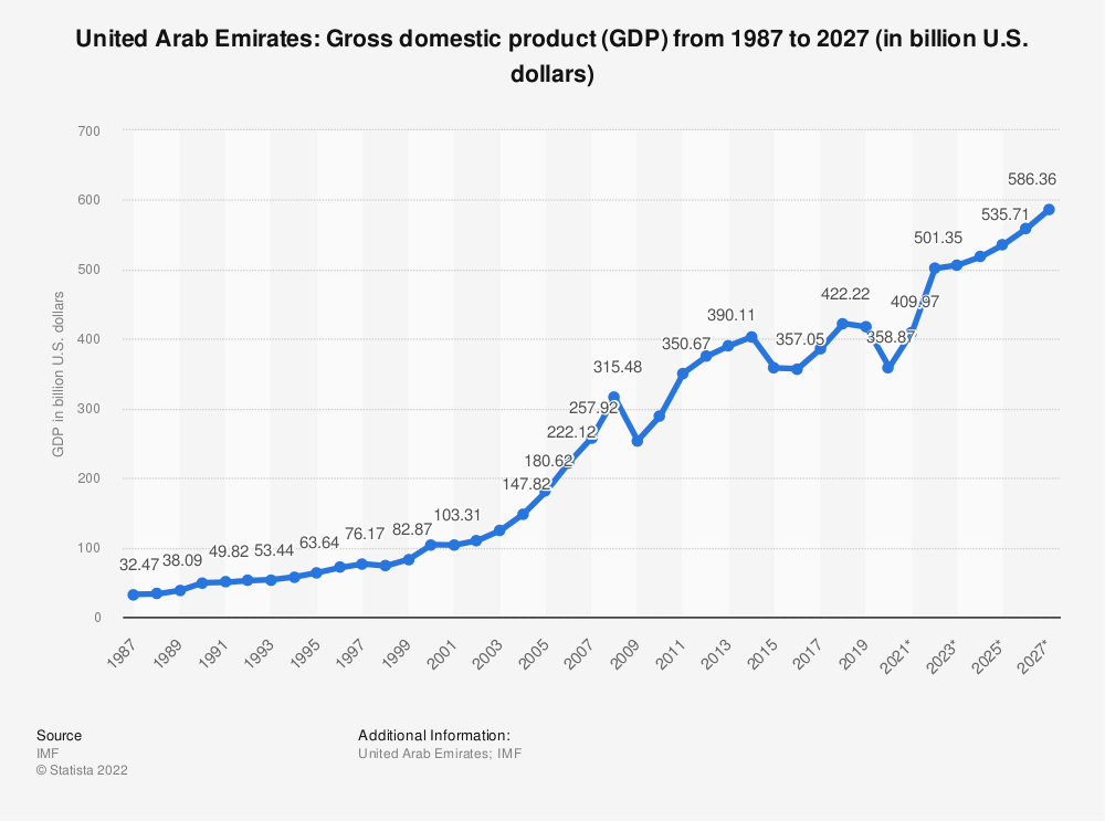 Statistic: United Arab Emirates: Gross domestic product (GDP) from 2014 to 2024 (in billion U.S. dollars) | Statista