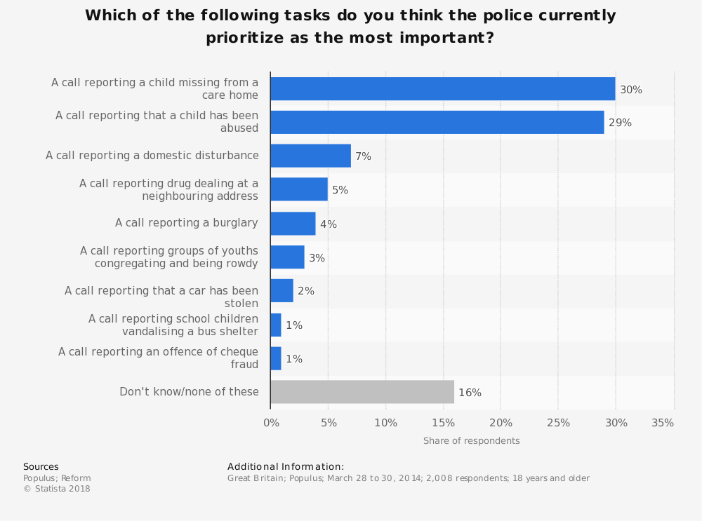 Statistic: Which of the following tasks do you think the police currently prioritize as the most important? | Statista