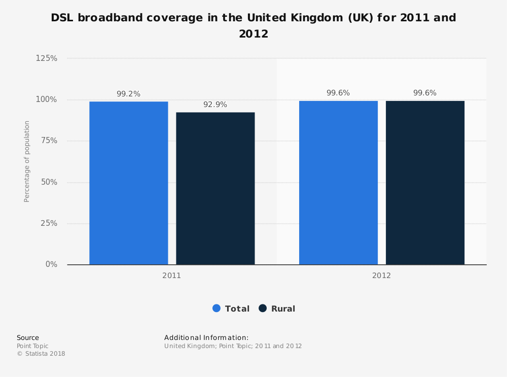 Statistic: DSL broadband coverage in the United Kingdom (UK) for 2011 and 2012 | Statista
