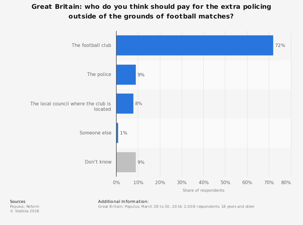 Statistic: Great Britain: who do you think should pay for the extra policing outside of the grounds of football matches? | Statista