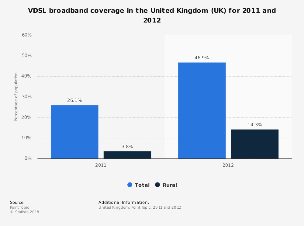 Statistic: VDSL broadband coverage in the United Kingdom (UK) for 2011 and 2012 | Statista