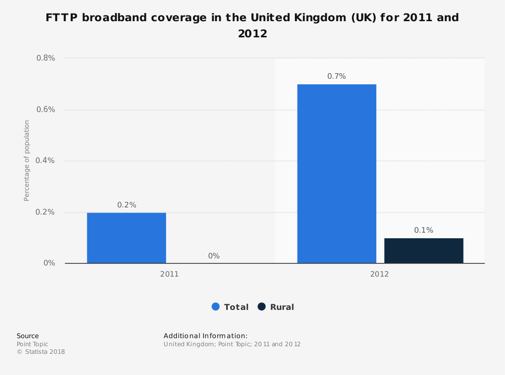 Statistic: FTTP broadband coverage in the United Kingdom (UK) for 2011 and 2012 | Statista