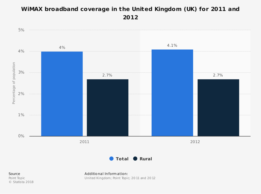 Statistic: WiMAX broadband coverage in the United Kingdom (UK) for 2011 and 2012 | Statista