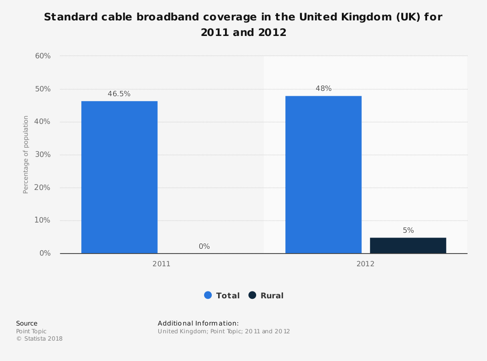 Statistic: Standard cable broadband coverage in the United Kingdom (UK) for 2011 and 2012 | Statista