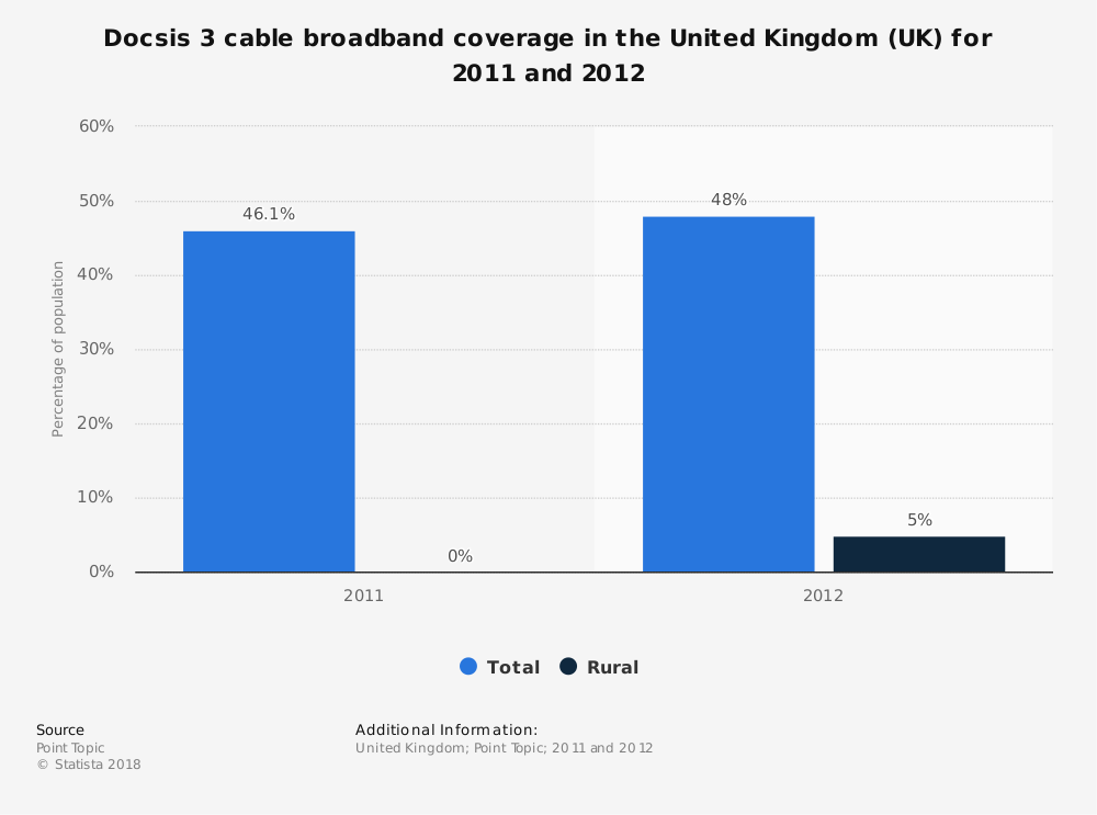 Statistic: Docsis 3 cable broadband coverage in the United Kingdom (UK) for 2011 and 2012 | Statista