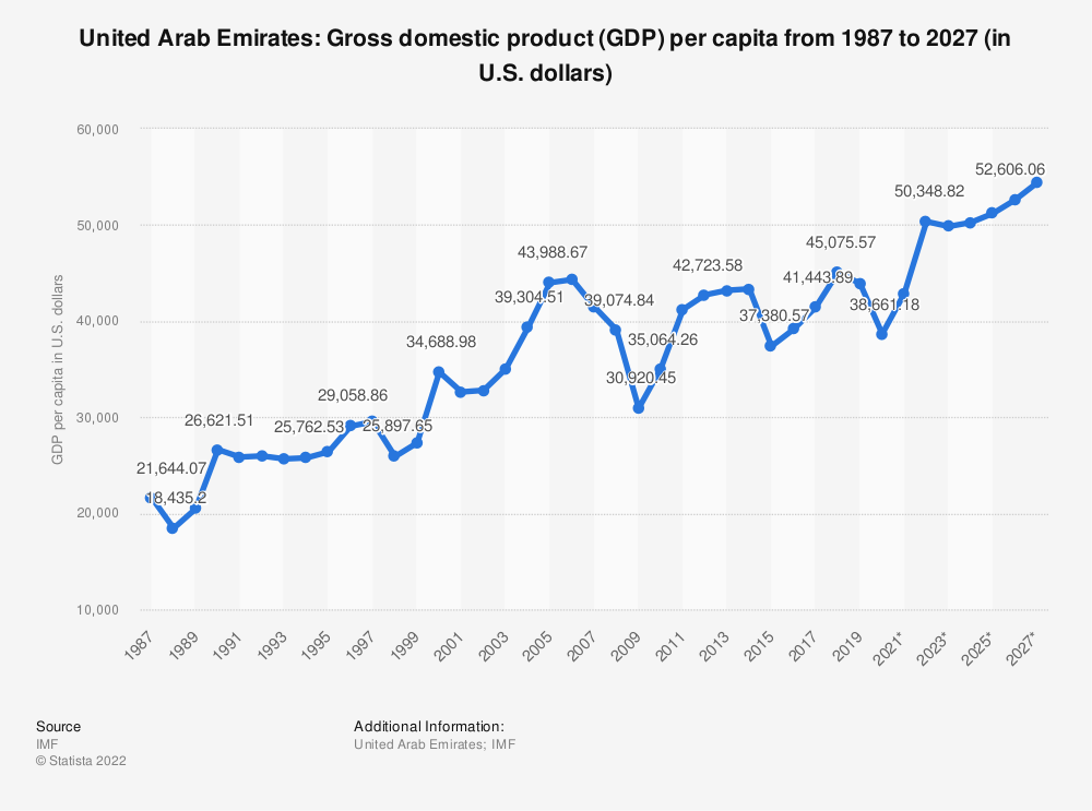 Statistic: United Arab Emirates: Gross domestic product (GDP) per capita from 2010 to 2020 (in U.S. dollars) | Statista