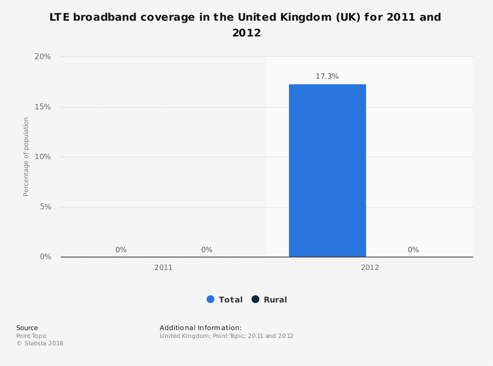 Statistic: LTE broadband coverage in the United Kingdom (UK) for 2011 and 2012 | Statista