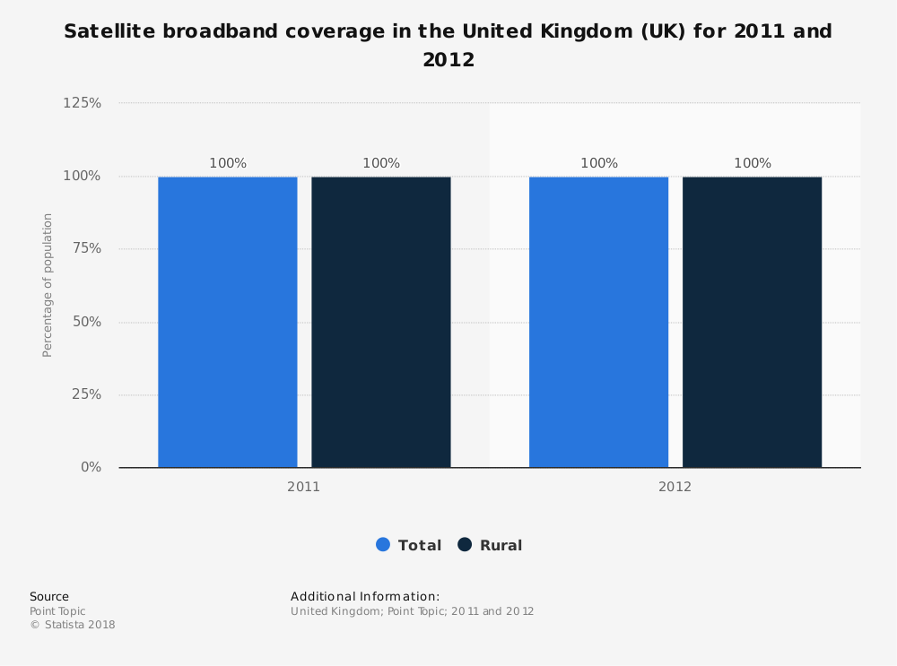 Statistic: Satellite broadband coverage in the United Kingdom (UK) for 2011 and 2012 | Statista
