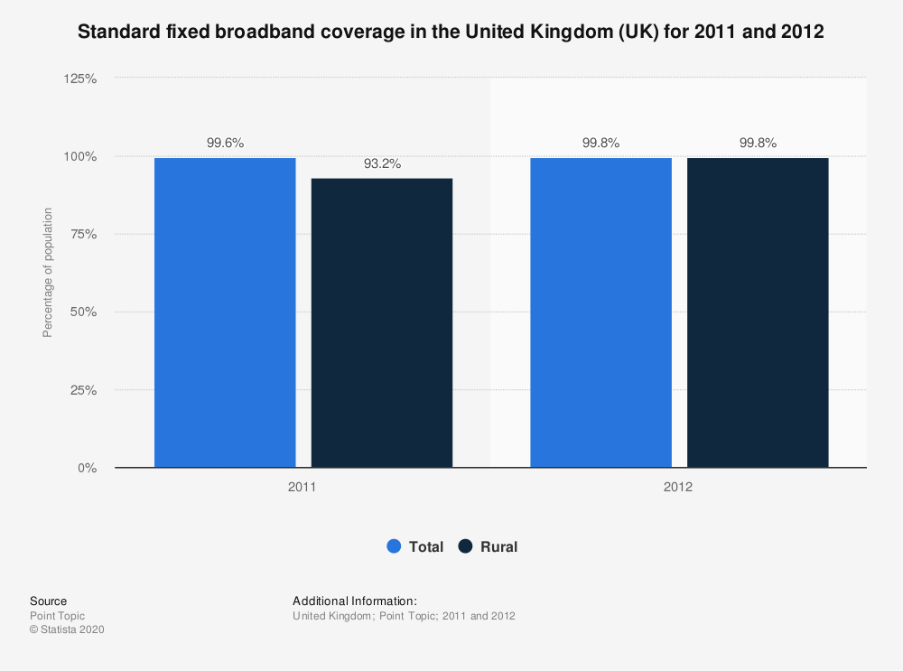 Statistic: Standard fixed broadband coverage in the United Kingdom (UK) for 2011 and 2012 | Statista
