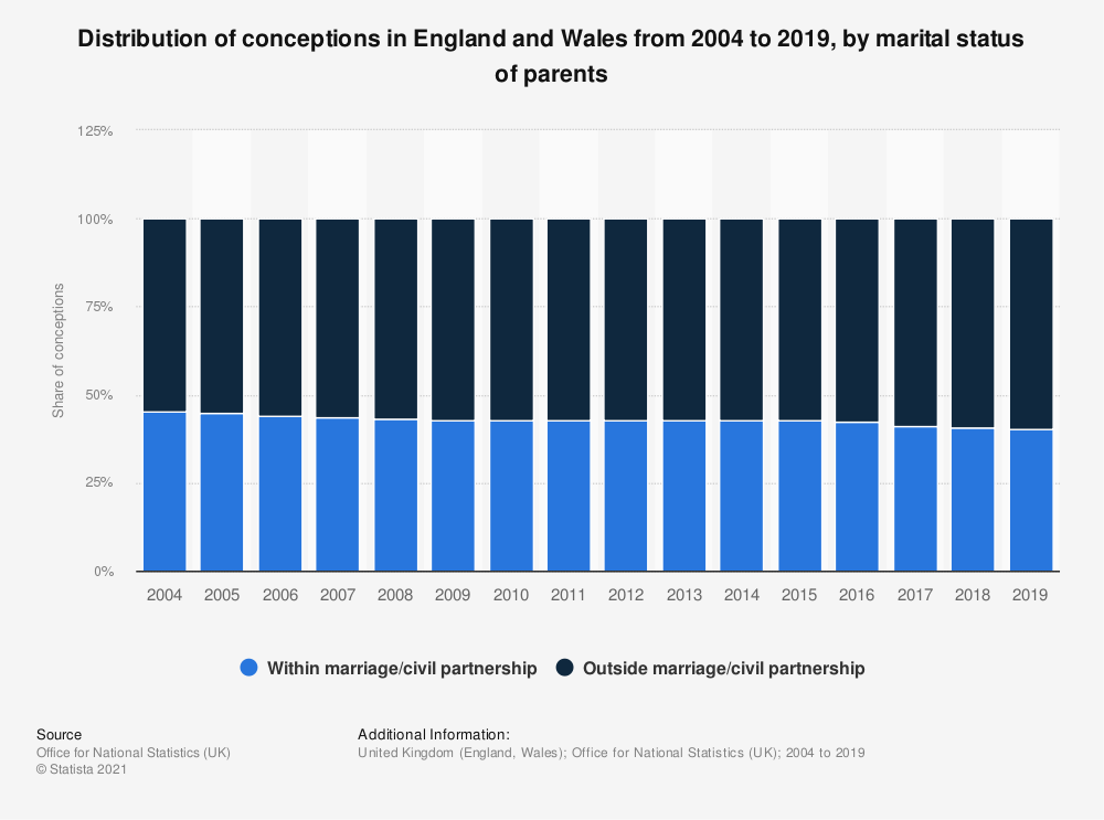 Statistic: Distribution of conceptions in England and Wales from 2004 to 2016, by marital status of parents | Statista