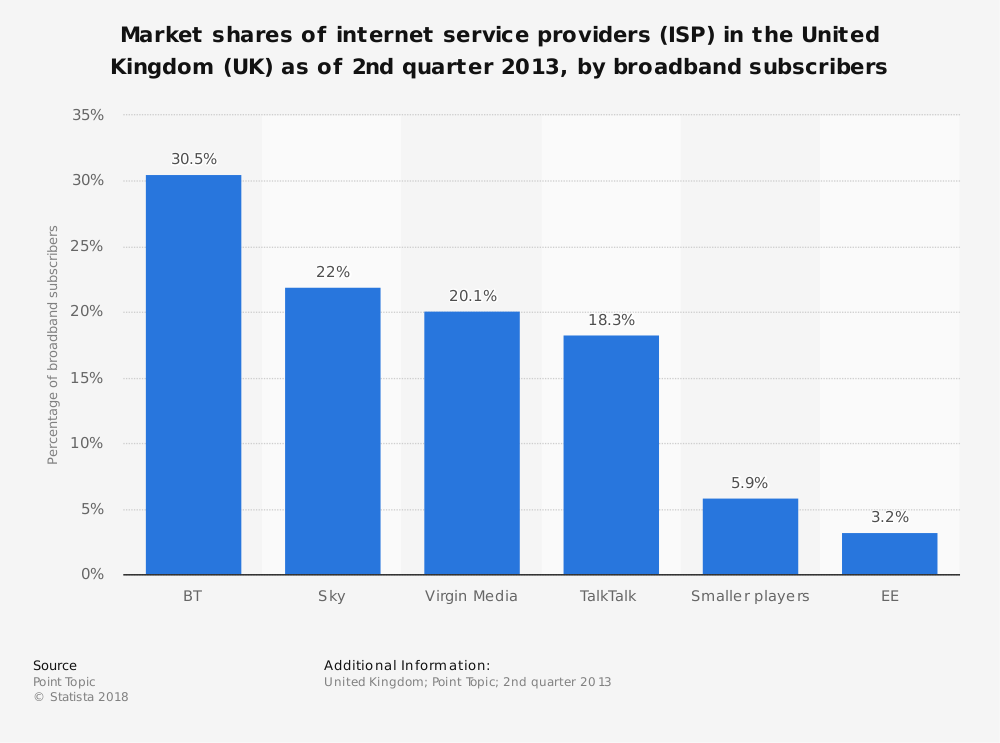 Statistic: Market shares of internet service providers (ISP) in the United Kingdom (UK) as of 2nd quarter 2013, by broadband subscribers | Statista