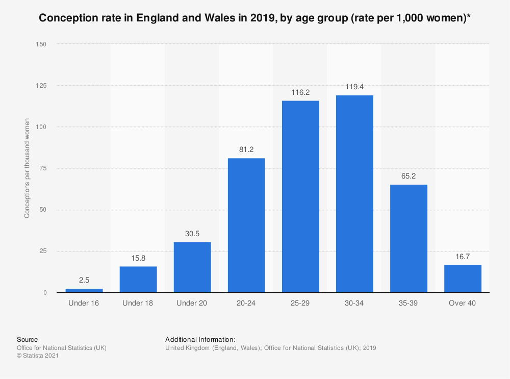 Statistic: Conception rate in England and Wales in 2016, by age group (rate per 1,000 women)* | Statista