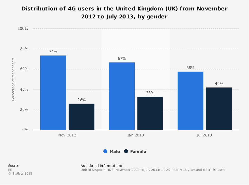 Statistic: Distribution of 4G users in the United Kingdom (UK) from November 2012 to July 2013, by gender | Statista