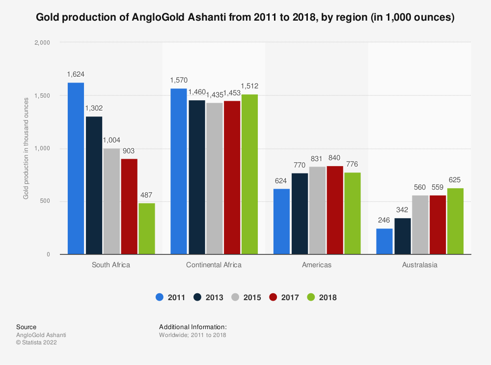 Statistic: AngloGold Ashanti's gold production from 2011 to 2017, by region (in 1,000 ounces) | Statista