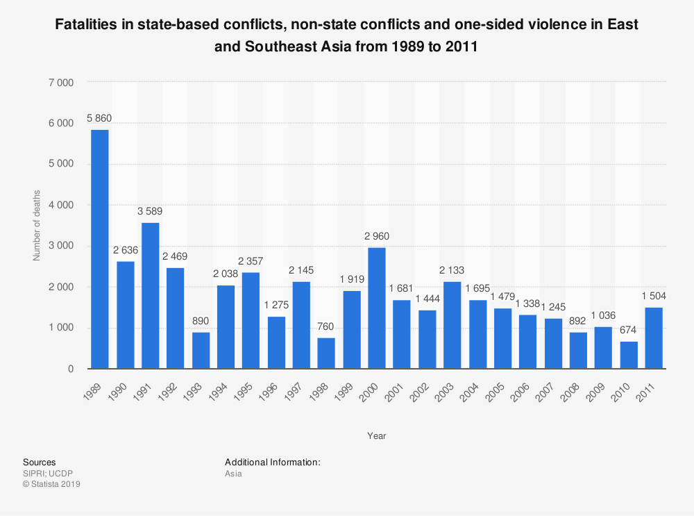 Statistic: Fatalities in state-based conflicts, non-state conflicts and one-sided violence in East and Southeast Asia from 1989 to 2011 | Statista