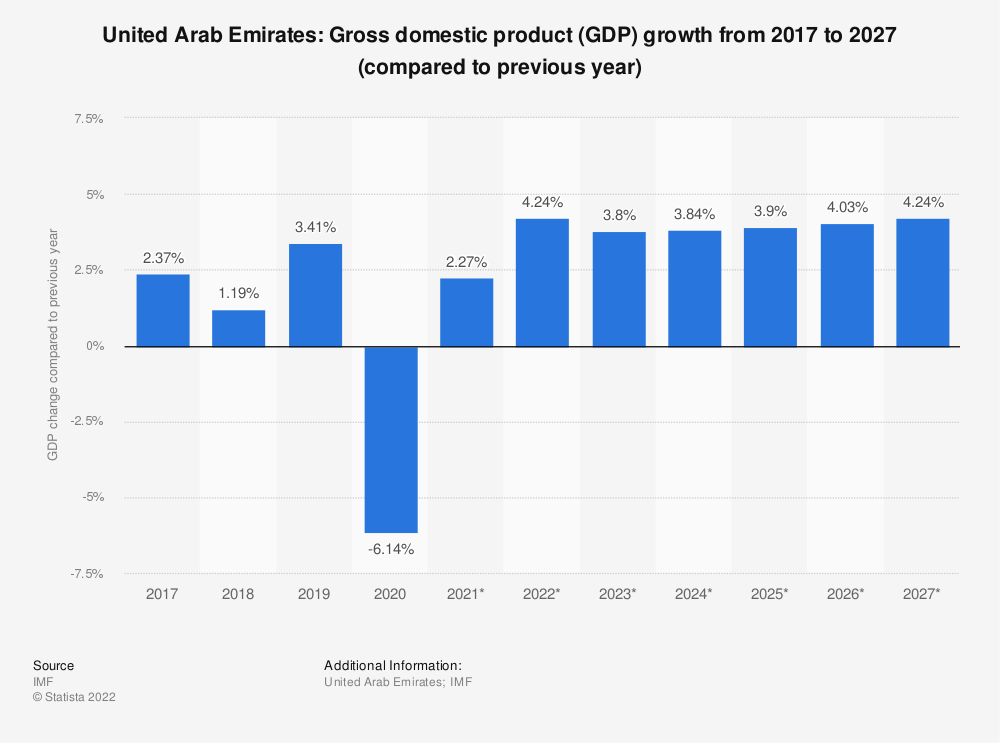 Statistic: United Arab Emirates: Gross domestic product (GDP) growth from 2014 to 2024 (compared to previous year) | Statista