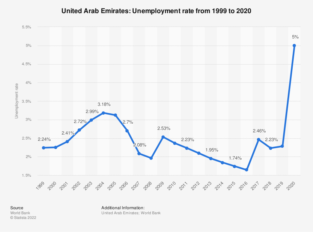 Statistic: United Arab Emirates: Unemployment rate from 1998 to 2018 | Statista