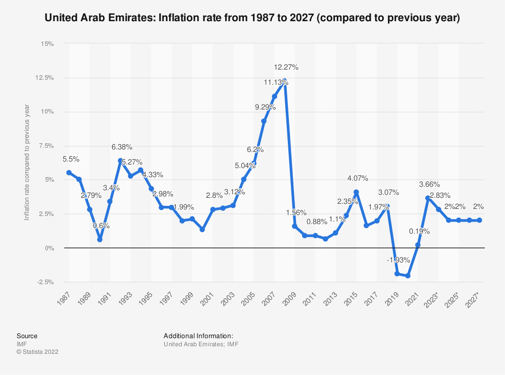 United Arab Emirates - inflation rate 2024 | Statista