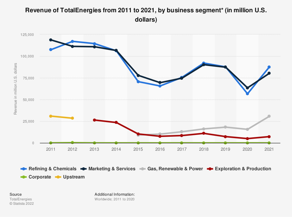 Statistic: Revenue of Total SE from 2011 to 2020, by business segment* (in million U.S. dollars) | Statista