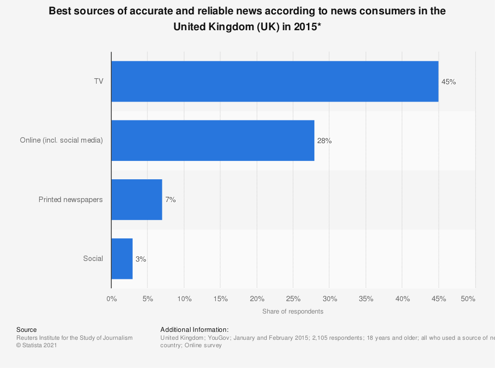 Statistic: Best sources of accurate and reliable news according to news consumers in the United Kingdom (UK) in 2015* | Statista