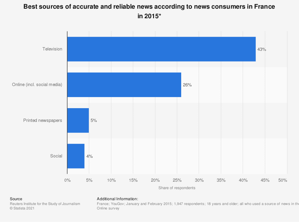 Statistic: Best sources of accurate and reliable news according to news consumers in France in 2015* | Statista