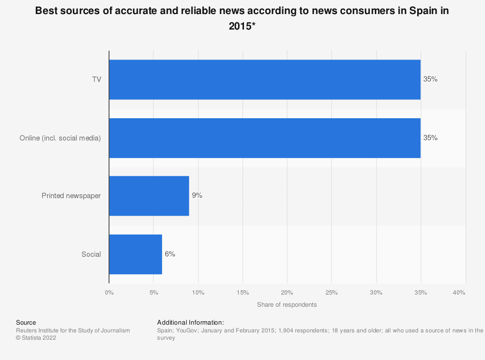 Statistic: Best sources of accurate and reliable news according to news consumers in Spain in 2015* | Statista