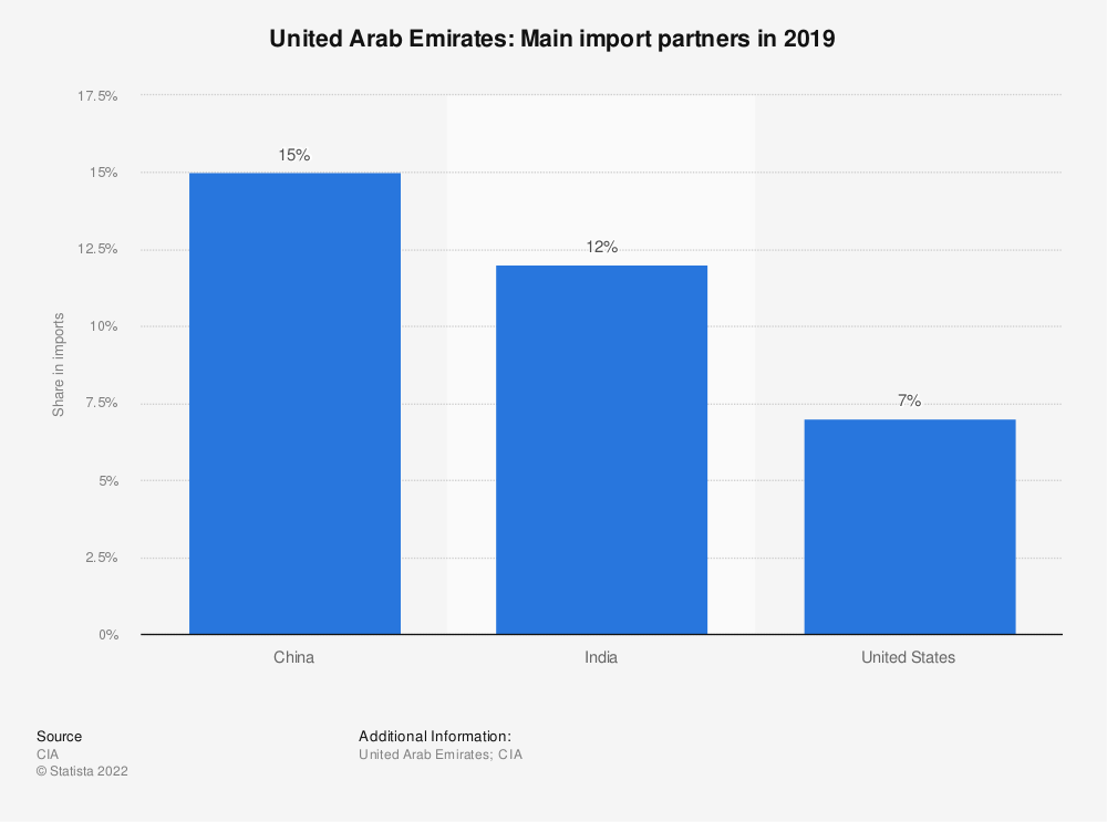Statistic: United Arab Emirates: Main import partners in 2017 | Statista