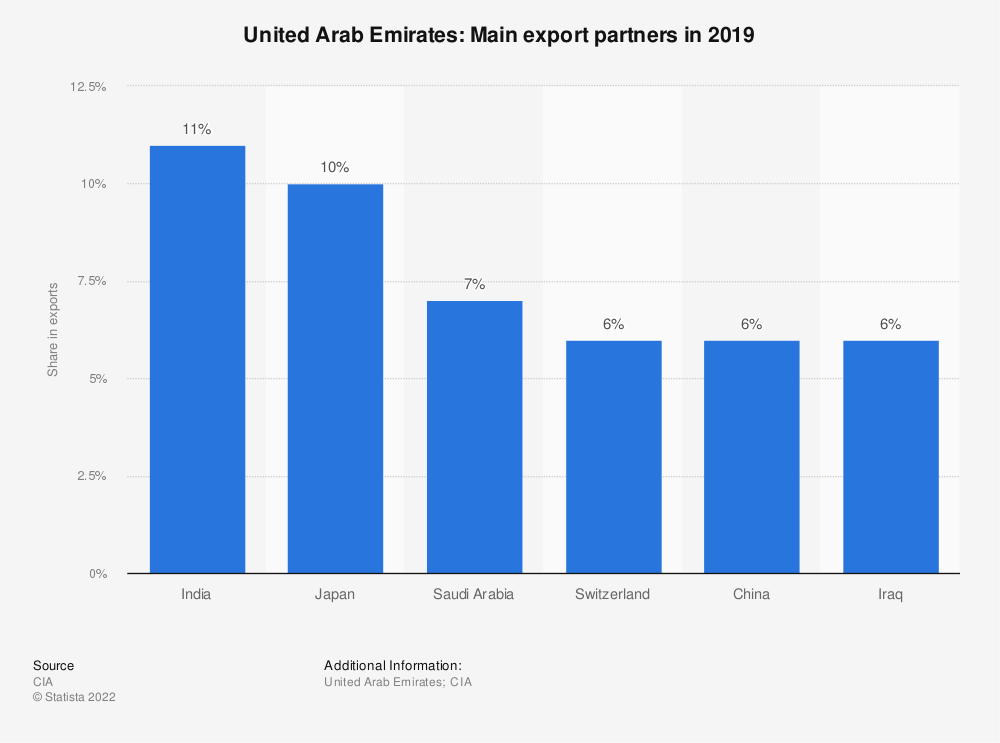 Statistic: United Arab Emirates: Main export partners in 2017   Statista
