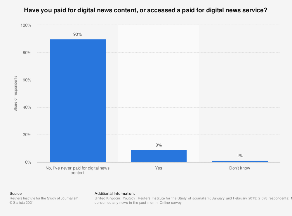 Statistic: Have you paid for digital news content, or accessed a paid for digital news service? | Statista