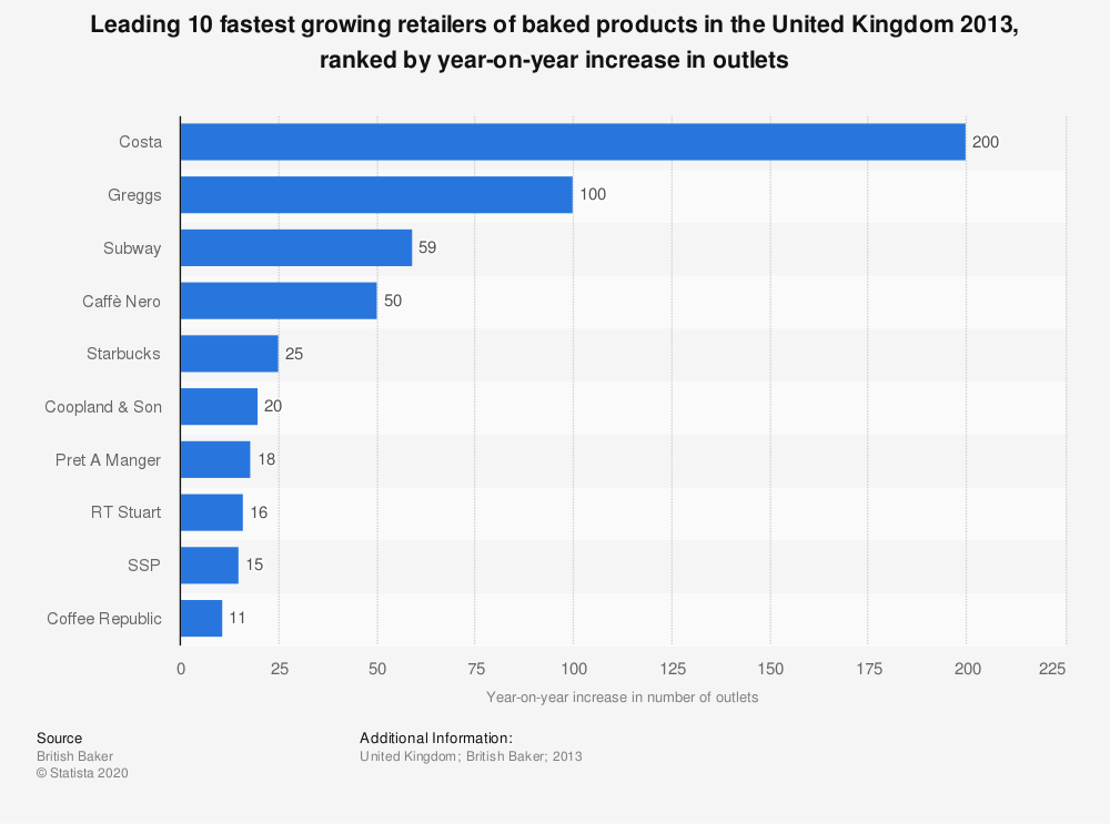 Statistic: Leading 10 fastest growing retailers of baked products in the United Kingdom 2013, ranked by year-on-year increase in outlets | Statista