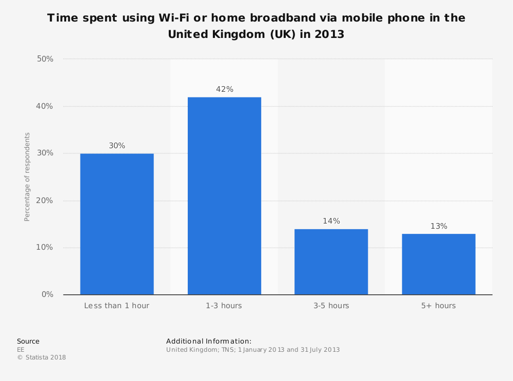 Statistic: Time spent using Wi-Fi or home broadband via mobile phone in the United Kingdom (UK) in 2013 | Statista