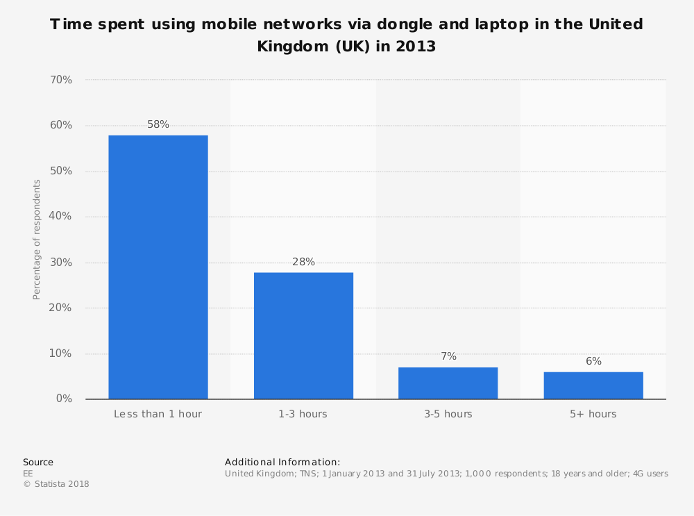Statistic: Time spent using mobile networks via dongle and laptop in the United Kingdom (UK) in 2013 | Statista