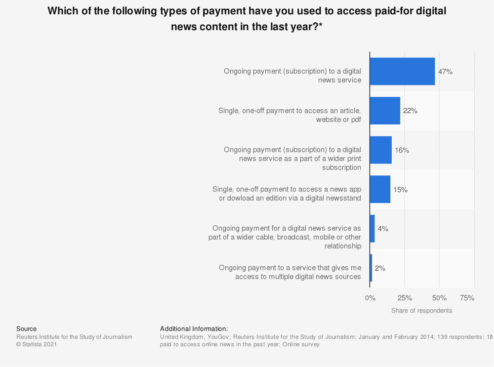 Statistic: Which of the following types of payment have you used to access paid-for digital news content in the last year?* | Statista