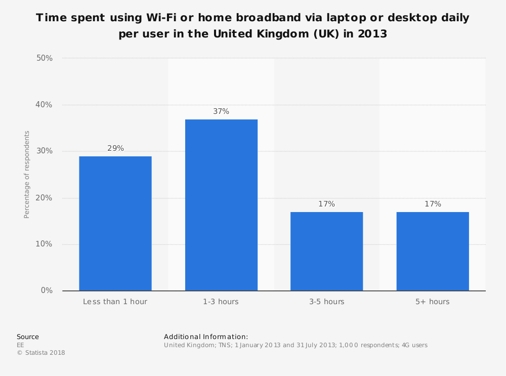 Statistic: Time spent using Wi-Fi or home broadband via laptop or desktop daily per user in the United Kingdom (UK) in 2013 | Statista