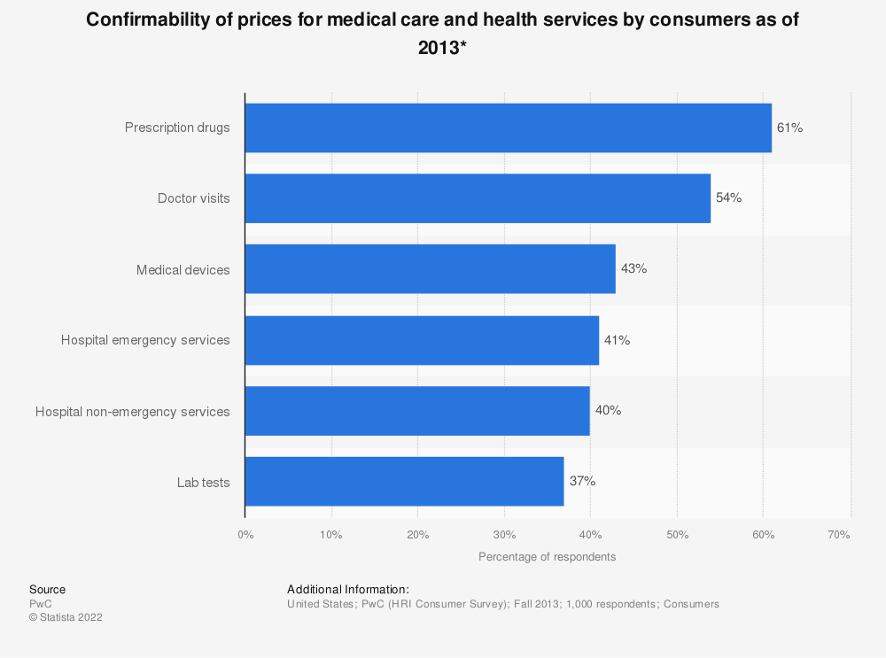 Statistic: Confirmability of prices for medical care and health services by consumers as of 2013*   Statista
