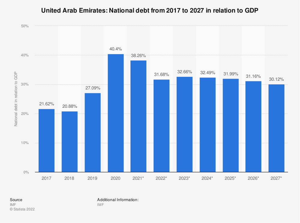 Statistic: United Arab Emirates: National debt from 2014 to 2024 in relation to GDP | Statista