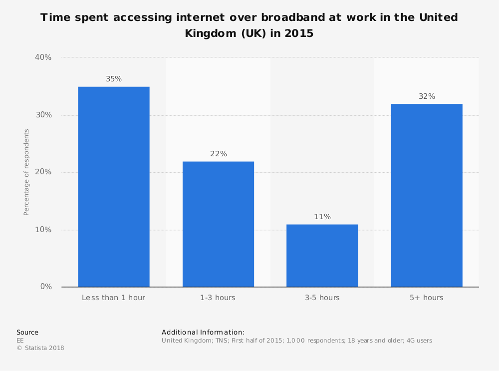 Statistic: Time spent accessing internet over broadband at work in the United Kingdom (UK) in 2015 | Statista