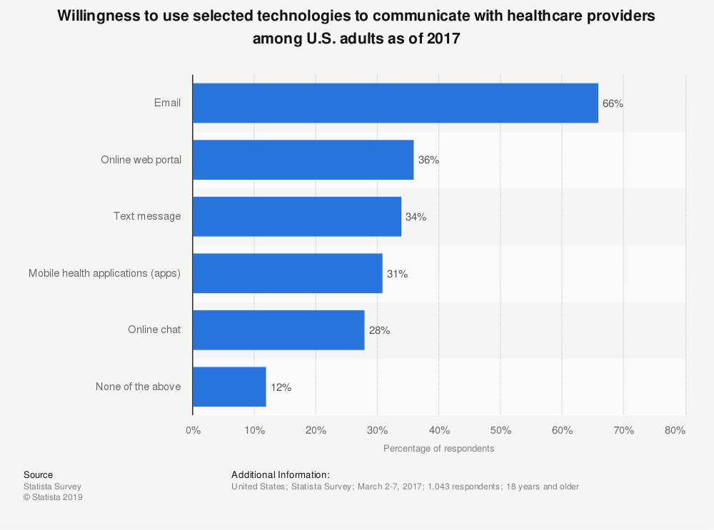Statistic: Willingness to use selected technologies to communicate with healthcare providers among U.S. adults as of 2017 | Statista