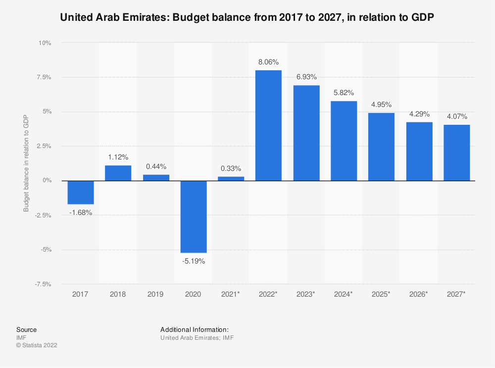 Statistic: United Arab Emirates: Budget balance from 2014 to 2024, in relation to GDP | Statista