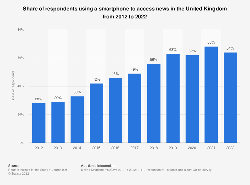 Statistic: Share of respondents using a smartphone to access news in the United Kingdom (UK) from 2012 to 2018* | Statista