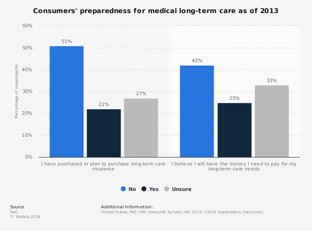 Statistic: Consumers' preparedness for medical long-term care as of 2013 | Statista