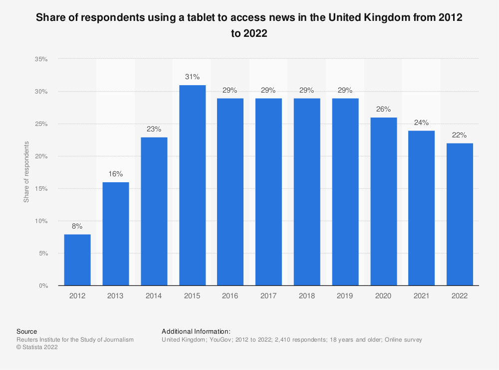 Statistic: Share of respondents using a tablet to access news in the United Kingdom (UK) from 2012 to 2018* | Statista