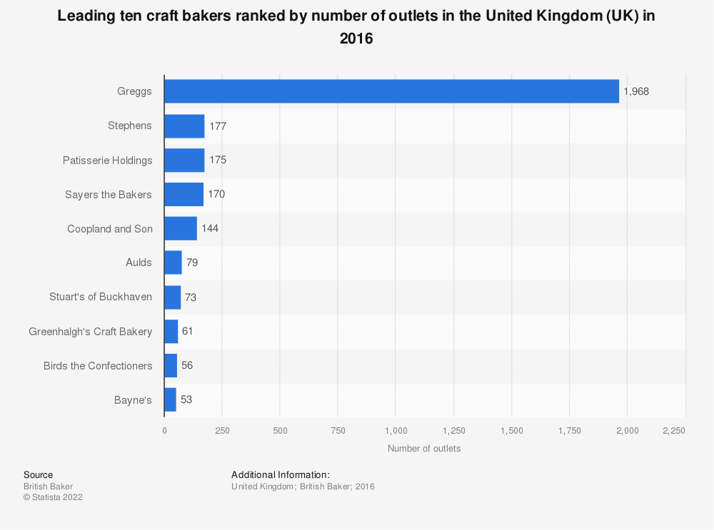 Statistic: Leading ten craft bakers ranked by number of outlets in the United Kingdom (UK) in 2016 | Statista