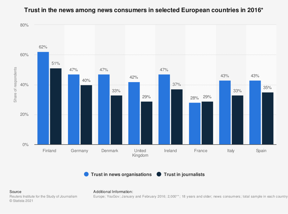 Statistic: Trust in the news among news consumers in selected European countries in 2016*   Statista