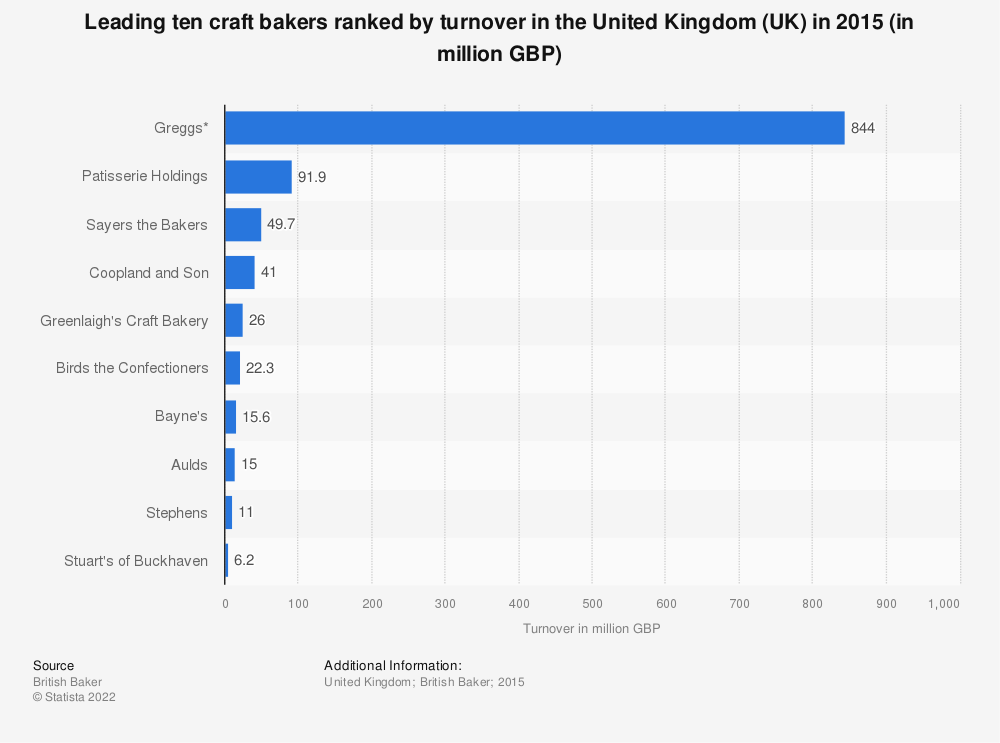 Statistic: Leading ten craft bakers ranked by turnover in the United Kingdom (UK) in 2015 (in million GBP) | Statista