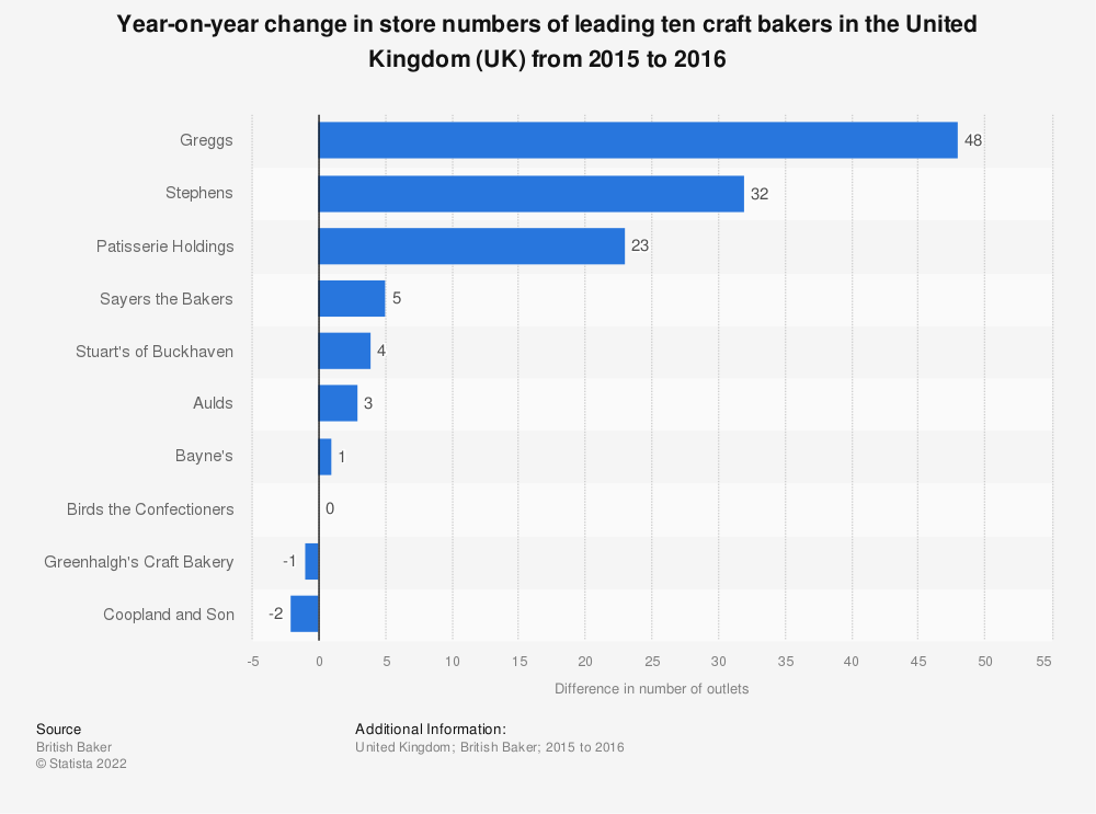 Statistic: Year-on-year change in store numbers of leading ten craft bakers in the United Kingdom (UK) from 2015 to 2016 | Statista