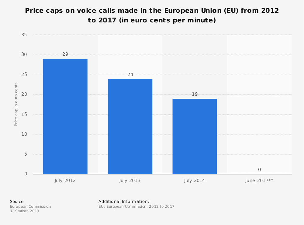 Statistic: Price caps on voice calls made in the European Union (EU) from 2012 to 2017 (in euro cents per minute) | Statista