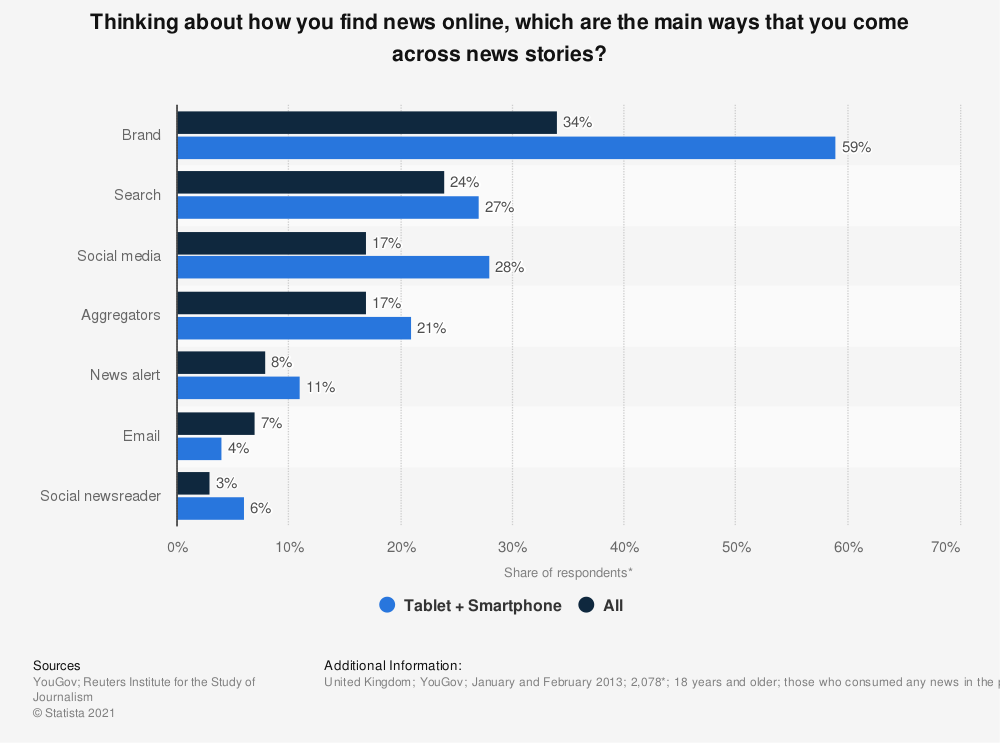 Statistic: Thinking about how you find news online, which are the main ways that you come across news stories? | Statista