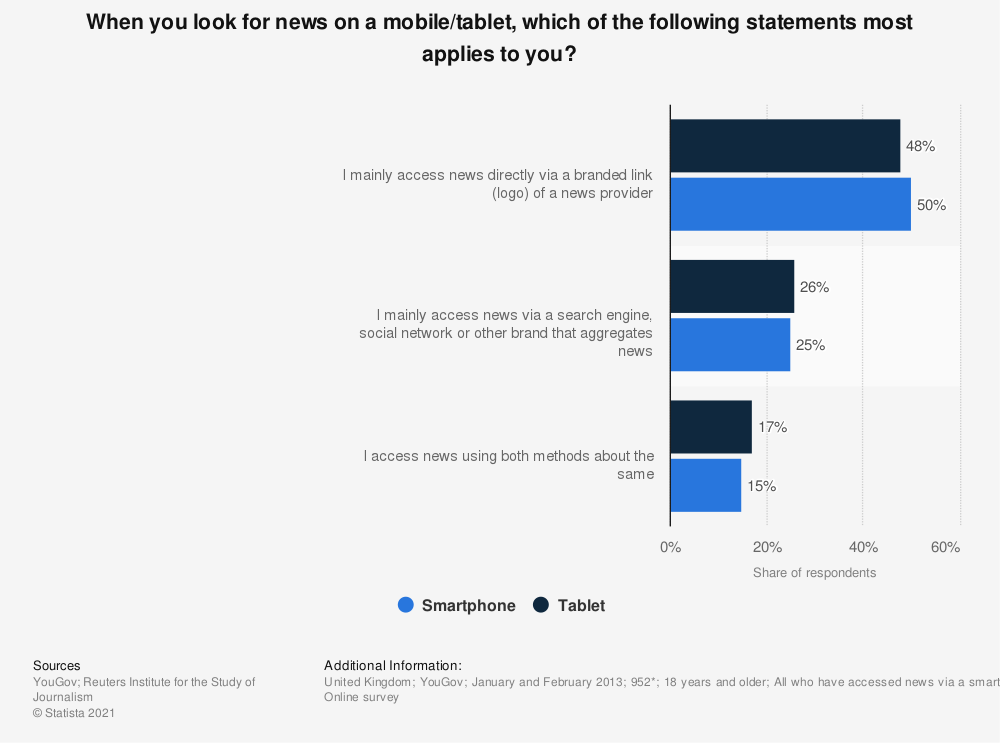 Statistic: When you look for news on a mobile/tablet, which of the following statements most applies to you? | Statista