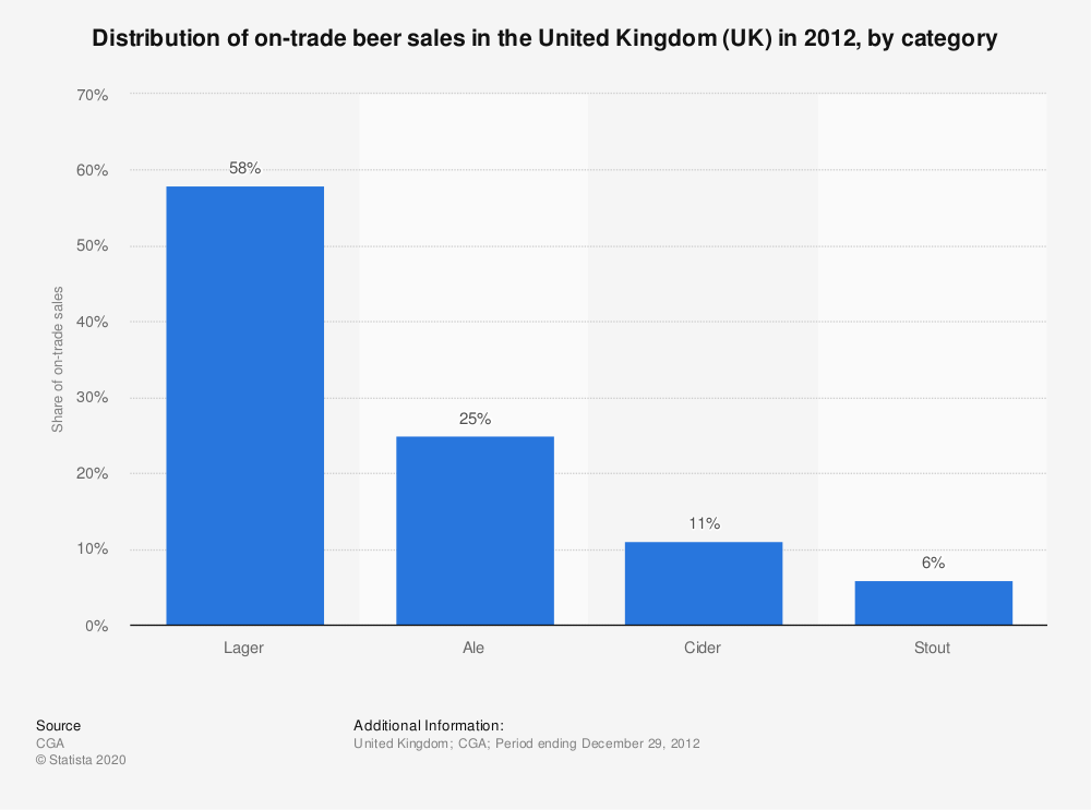 Statistic: Distribution of on-trade beer sales in the United Kingdom (UK) in 2012, by category | Statista
